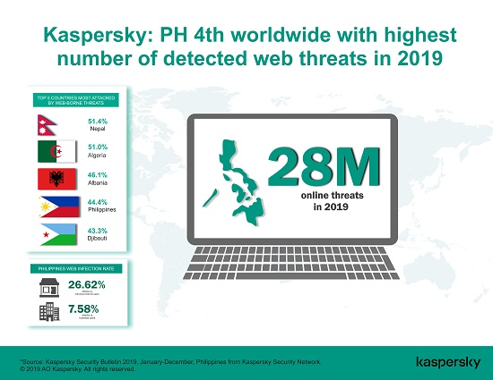PHL World's 4th Most Number of Online Threats — Kaspersky